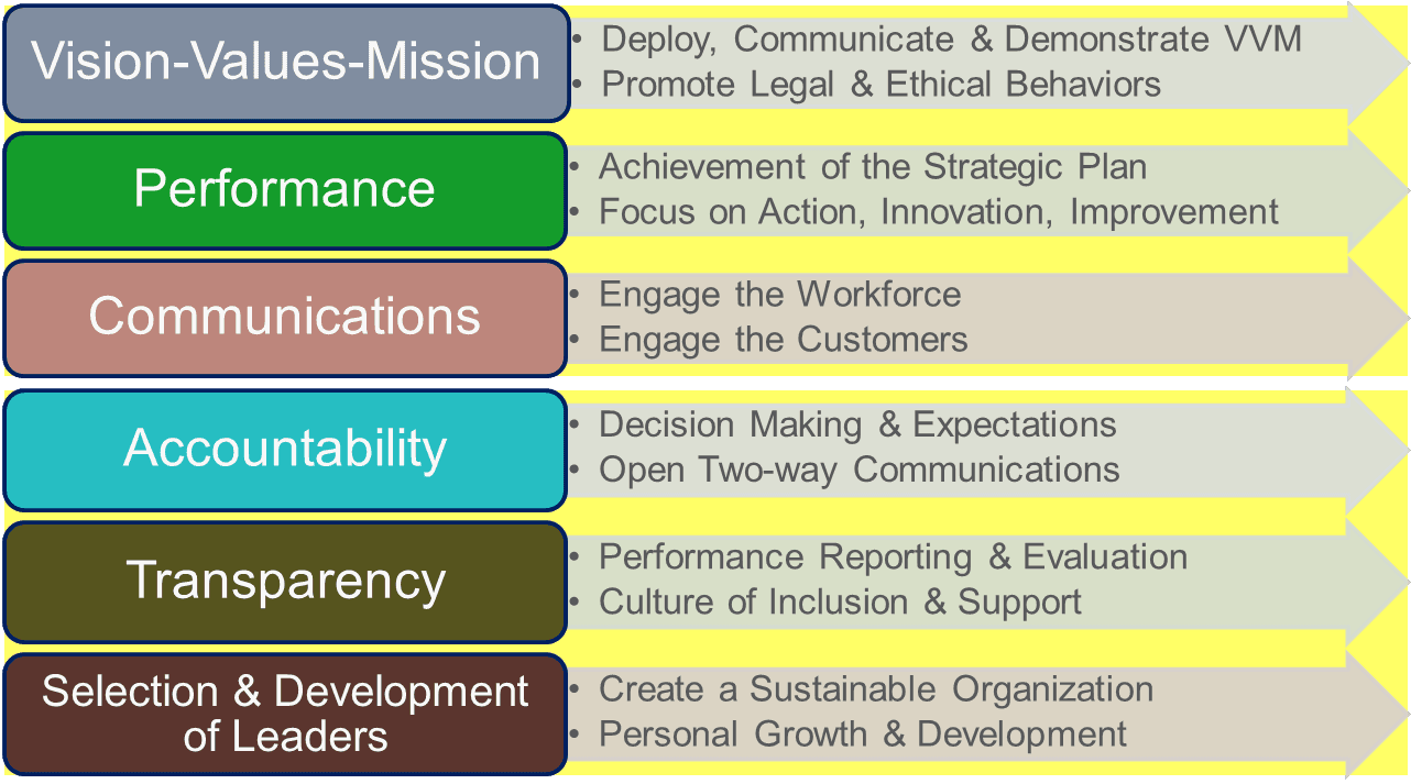 Leadership System - link to chart description